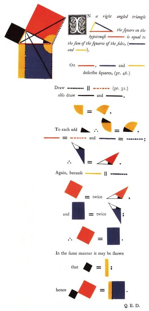 Oliver Byrne: Visualisierung für Euklids Elemente. Der Satz des Pythagoras. (1847)