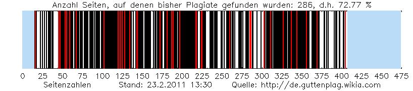 Guttenplag Wiki Plagiat Visualisierung